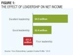 Leadership(ChartOnNetIncome)